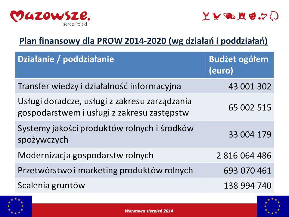 Warszawa sierpień 2014 Działanie / poddziałanieBudżet ogółem (euro) Transfer wiedzy i działalność informacyjna 43 001 302 Usługi doradcze, usługi z za