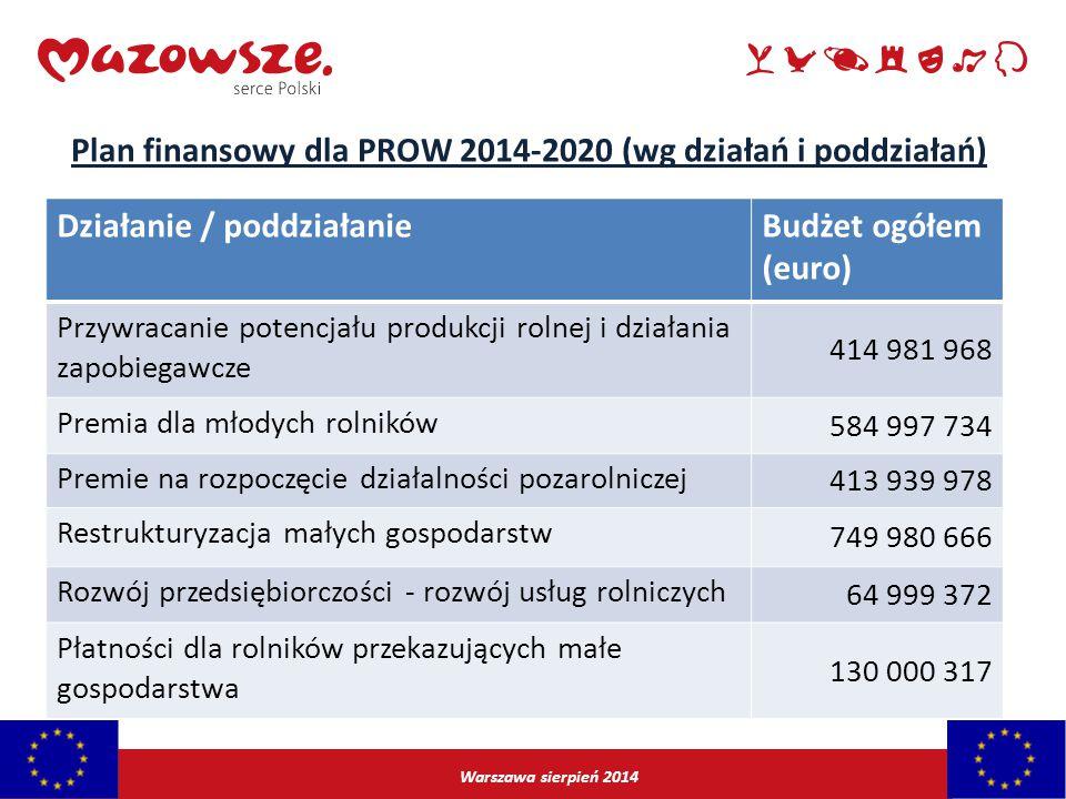 Warszawa sierpień 2014 Działanie / poddziałanieBudżet ogółem (euro) Przywracanie potencjału produkcji rolnej i działania zapobiegawcze 414 981 968 Pre
