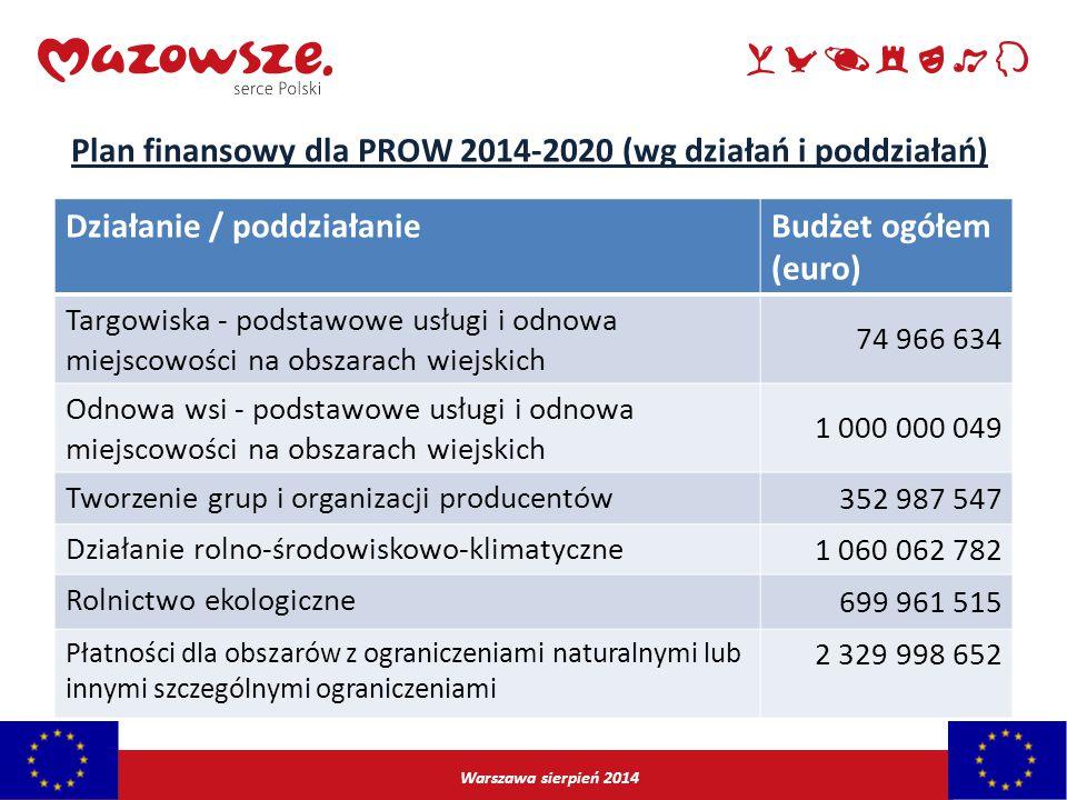 Warszawa sierpień 2014 Działanie / poddziałanieBudżet ogółem (euro) Targowiska - podstawowe usługi i odnowa miejscowości na obszarach wiejskich 74 966