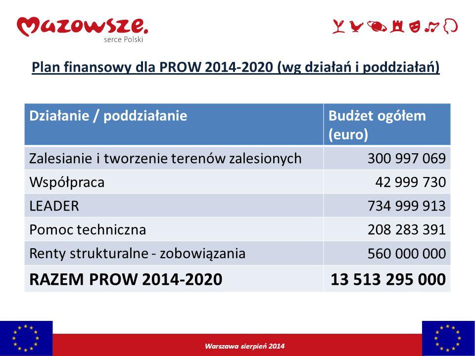 Warszawa sierpień 2014 Działanie / poddziałanieBudżet ogółem (euro) Zalesianie i tworzenie terenów zalesionych300 997 069 Współpraca42 999 730 LEADER7