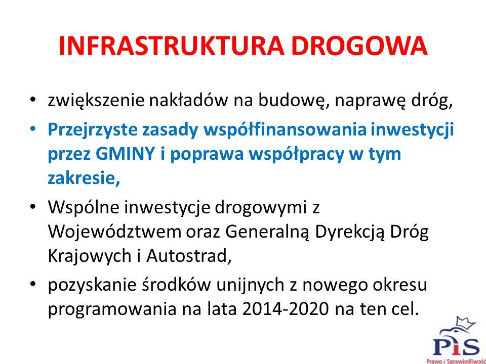 INFRASTRUKTURA DROGOWA zwiększenie nakładów na budowę, naprawę dróg, Przejrzyste zasady współfinansowania inwestycji przez GMINY i poprawa współpracy w tym zakresie, Wspólne inwestycje drogowymi z Województwem oraz Generalną Dyrekcją Dróg Krajowych i Autostrad, pozyskanie środków unijnych z nowego okresu programowania na lata 2014-2020 na ten cel.