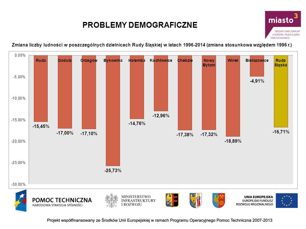 PROBLEMY DEMOGRAFICZNE Zmiana liczby ludności w poszczególnych dzielnicach Rudy Śląskiej w latach 1996-2014 (zmiana stosunkowa względem 1996 r.)