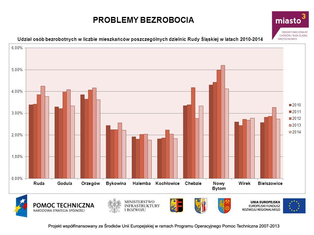 PROBLEMY BEZROBOCIA Udział osób bezrobotnych w liczbie mieszkańców poszczególnych dzielnic Rudy Śląskiej w latach 2010-2014