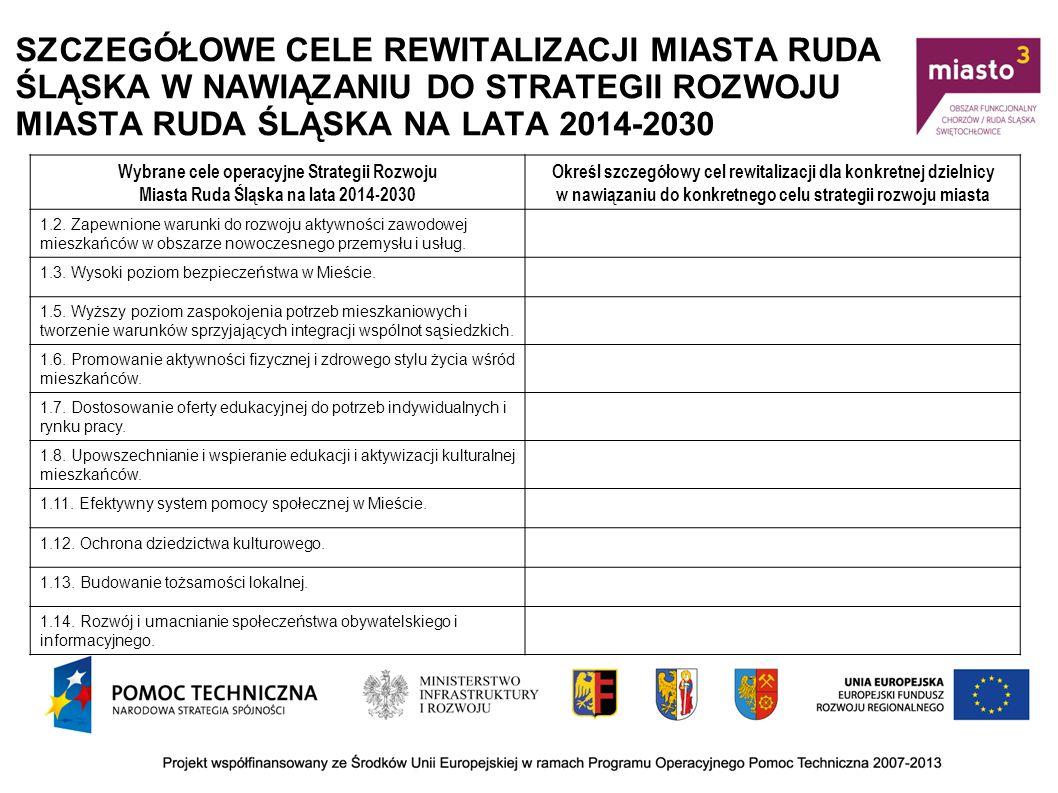 SZCZEGÓŁOWE CELE REWITALIZACJI MIASTA RUDA ŚLĄSKA W NAWIĄZANIU DO STRATEGII ROZWOJU MIASTA RUDA ŚLĄSKA NA LATA 2014-2030 Wybrane cele operacyjne Strategii Rozwoju Miasta Ruda Śląska na lata 2014-2030 Określ szczegółowy cel rewitalizacji dla konkretnej dzielnicy w nawiązaniu do konkretnego celu strategii rozwoju miasta 2.1.