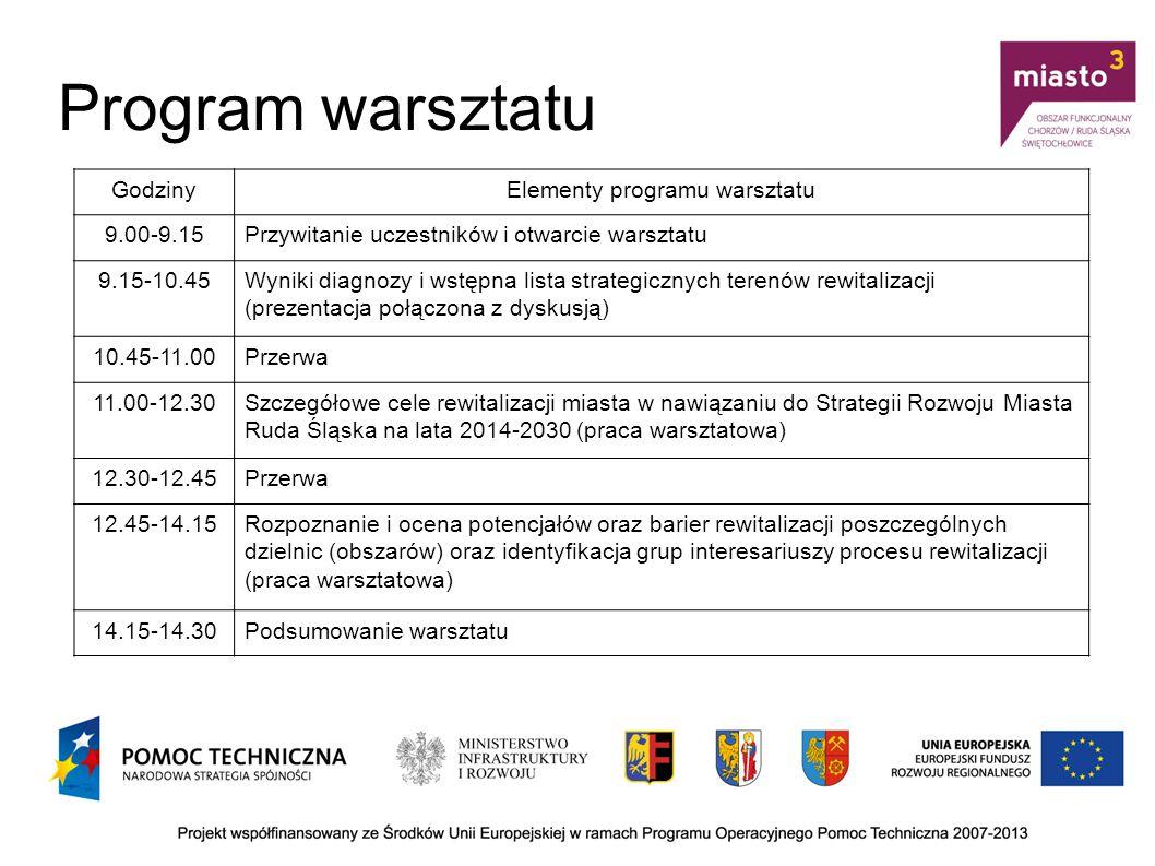 Program warsztatu GodzinyElementy programu warsztatu 9.00-9.15Przywitanie uczestników i otwarcie warsztatu 9.15-10.45Wyniki diagnozy i wstępna lista s