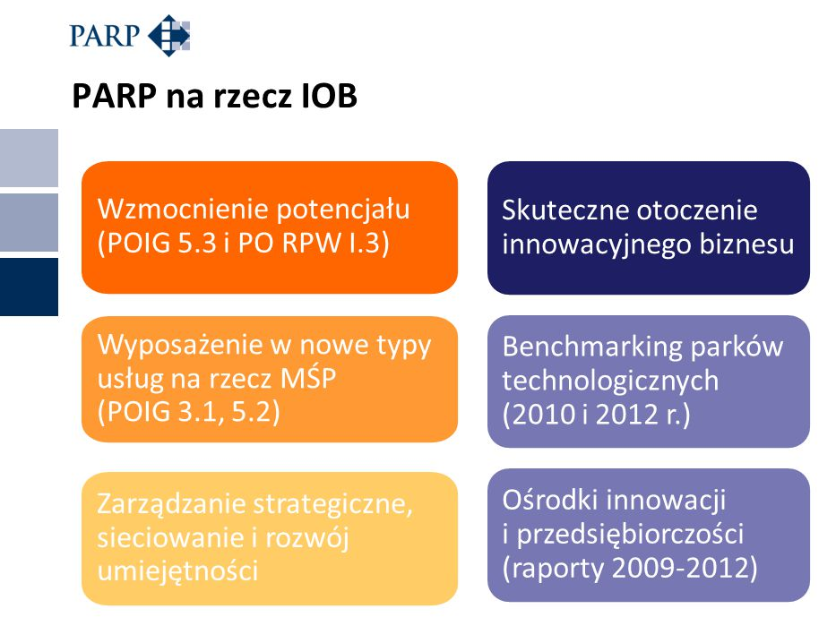 PARP na rzecz IOB Skuteczne otoczenie innowacyjnego biznesu Benchmarking parków technologicznych (2010 i 2012 r.) Ośrodki innowacji i przedsiębiorczoś