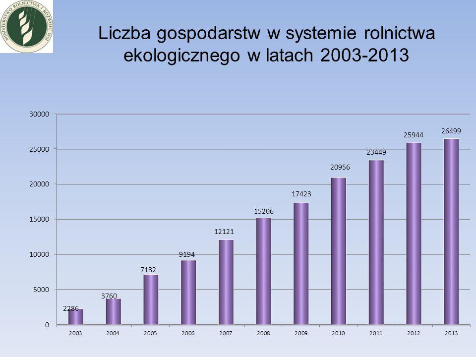 Liczba gospodarstw w systemie rolnictwa ekologicznego w latach 2003-2013
