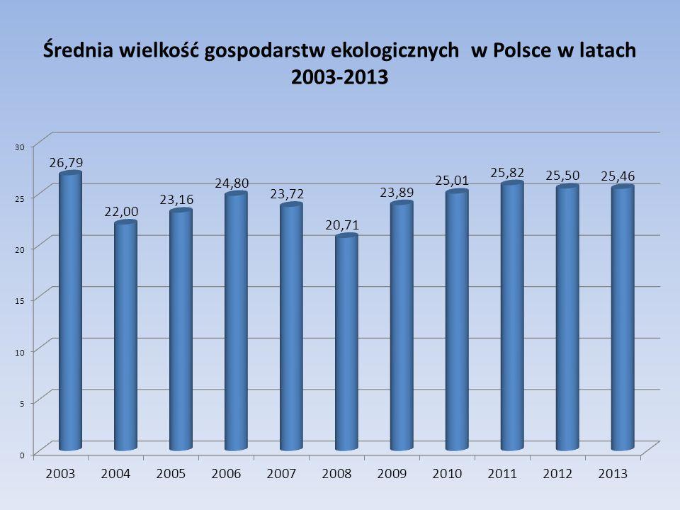Średnia wielkość gospodarstw ekologicznych w Polsce w latach 2003-2013