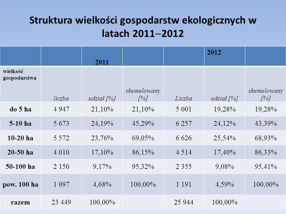 Struktura wielkości gospodarstw ekologicznych w latach 2011  2012 2011 2012 wielkość gospodarstwa liczbaudział [%] skumulowany [%]Liczbaudział [%] skumulowany [%] do 5 ha4 94721,10% 5 00119,28% 5-10 ha5 67324,19%45,29%6 25724,12%43,39% 10-20 ha5 57223,76%69,05%6 62625,54%68,93% 20-50 ha4 01017,10%86,15%4 51417,40%86,33% 50-100 ha2 1509,17%95,32%2 3559,08%95,41% pow.
