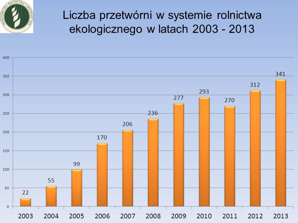 Liczba przetwórni w systemie rolnictwa ekologicznego w latach 2003 - 2013