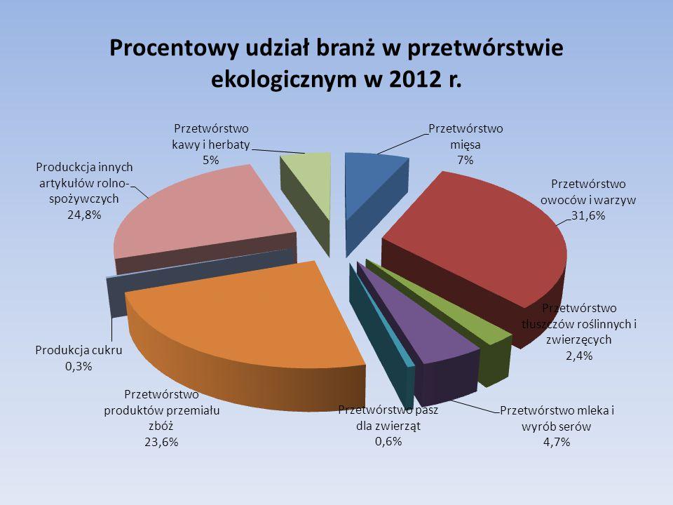 Procentowy udział branż w przetwórstwie ekologicznym w 2012 r.