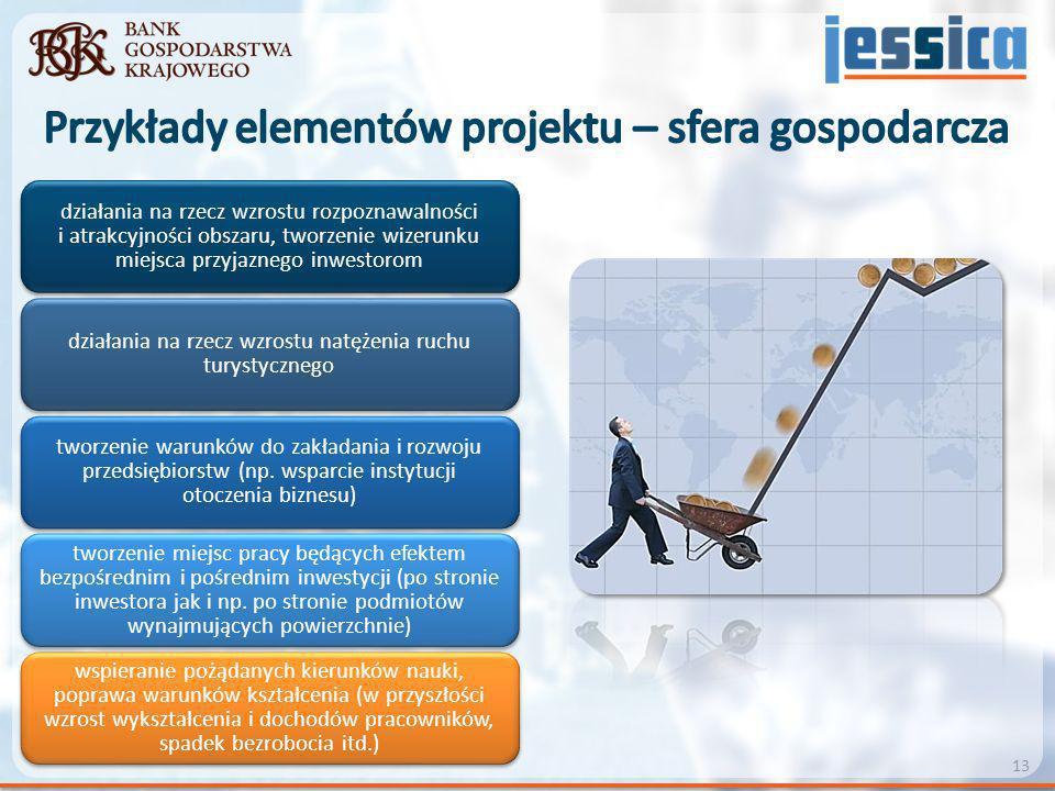 działania na rzecz wzrostu rozpoznawalności i atrakcyjności obszaru, tworzenie wizerunku miejsca przyjaznego inwestorom działania na rzecz wzrostu nat
