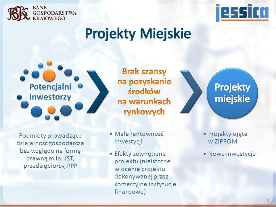 Potencjalni inwestorzy Podmioty prowadzące działalność gospodarczą bez względu na formę prawną m.in. JST, przedsiębiorcy, PPP Mała rentowność inwestyc
