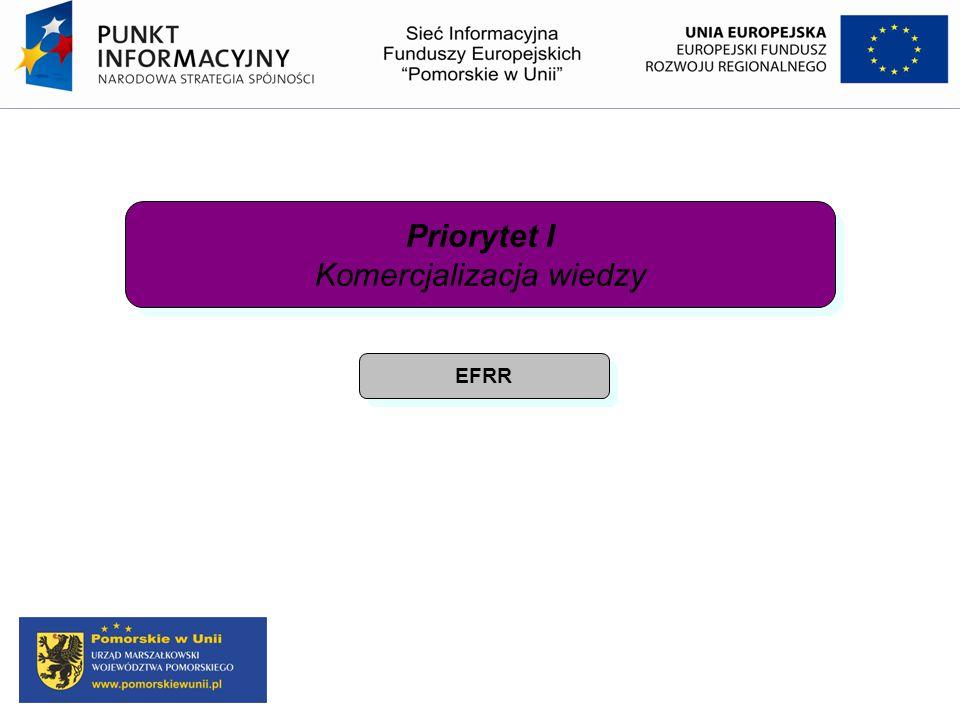 Priorytet I Komercjalizacja wiedzy Priorytet I Komercjalizacja wiedzy EFRR