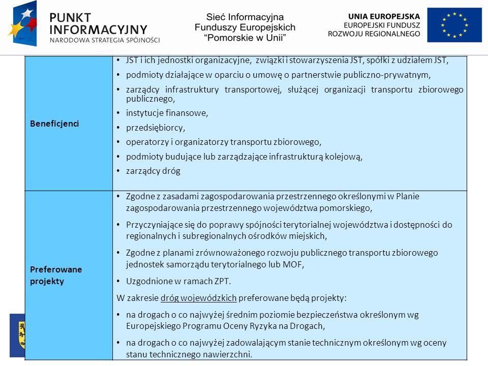 Beneficjenci JST i ich jednostki organizacyjne, związki i stowarzyszenia JST, spółki z udziałem JST, podmioty działające w oparciu o umowę o partnerst