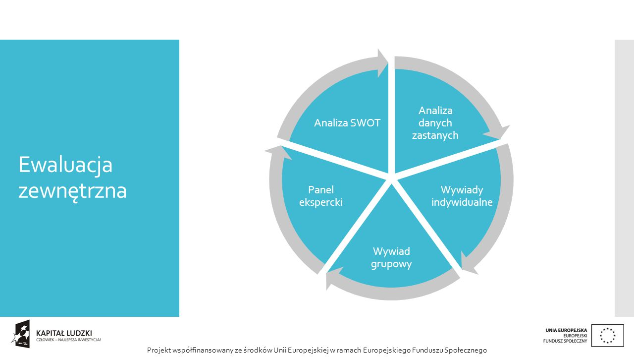 Projekt współfinansowany ze środków Unii Europejskiej w ramach Europejskiego Funduszu Społecznego Ewaluacja zewnętrzna Analiza danych zastanych Wywiady indywidualne Wywiad grupowy Panel ekspercki Analiza SWOT
