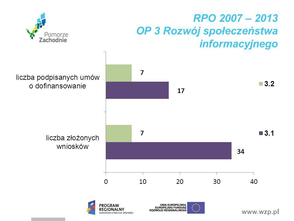 www.wzp.p l RPO 2007 – 2013 OP 3 Rozwój społeczeństwa informacyjnego