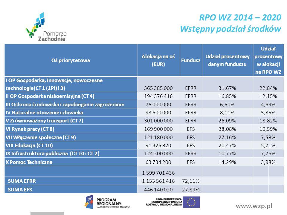 www.wzp.p l Oś priorytetowa Alokacja na oś (EUR) Fundusz Udział procentowy danym funduszu Udział procentowy w alokacji na RPO WZ I OP Gospodarka, inno