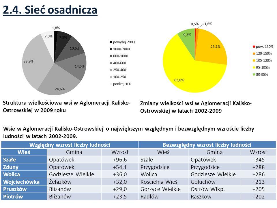2.4. Sieć osadnicza Zmiany wielkości wsi w Aglomeracji Kalisko- Ostrowskiej w latach 2002-2009 Struktura wielkościowa wsi w Aglomeracji Kalisko- Ostro