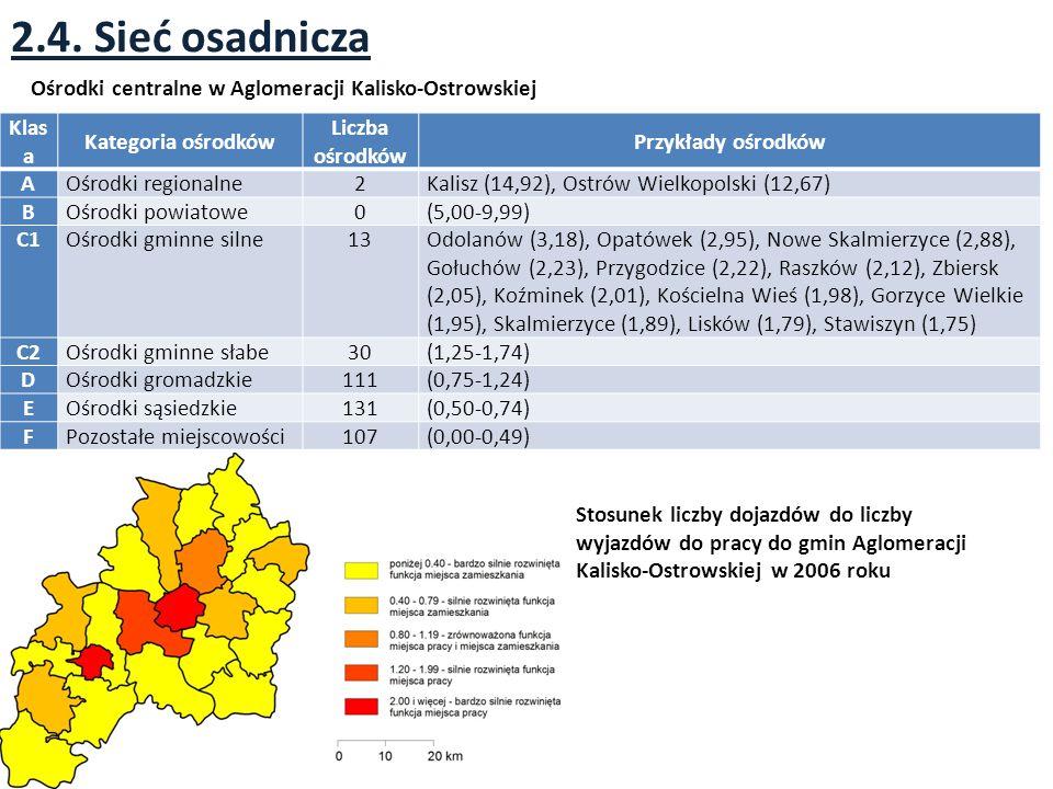 2.4. Sieć osadnicza Klas a Kategoria ośrodków Liczba ośrodków Przykłady ośrodków AOśrodki regionalne2Kalisz (14,92), Ostrów Wielkopolski (12,67) BOśro