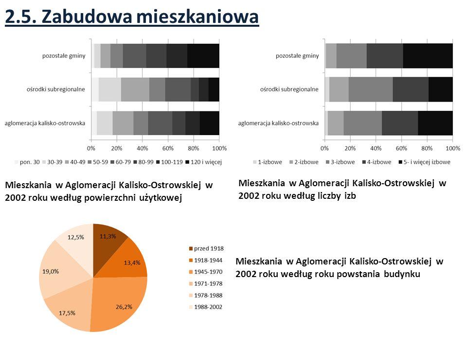 2.5. Zabudowa mieszkaniowa Mieszkania w Aglomeracji Kalisko-Ostrowskiej w 2002 roku według powierzchni użytkowej Mieszkania w Aglomeracji Kalisko-Ostr