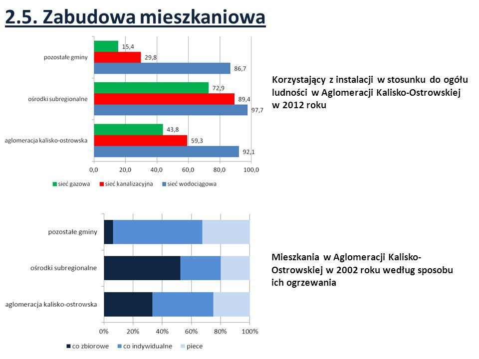 2.5. Zabudowa mieszkaniowa Korzystający z instalacji w stosunku do ogółu ludności w Aglomeracji Kalisko-Ostrowskiej w 2012 roku Mieszkania w Aglomerac