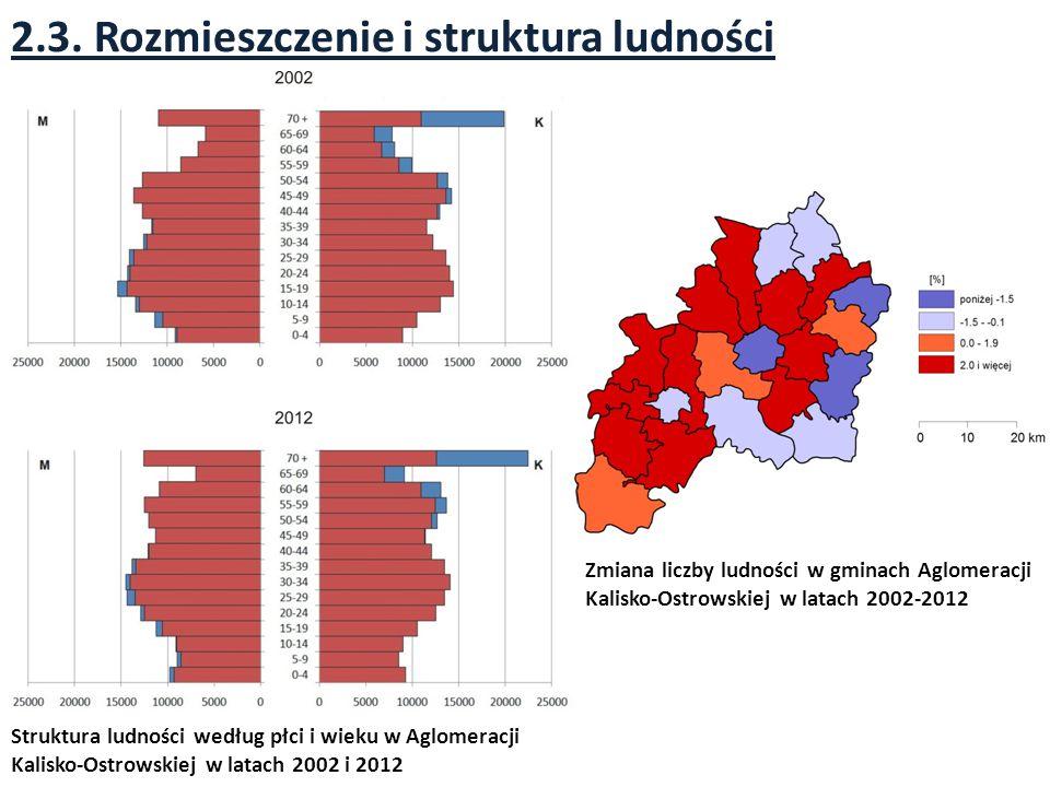 2.3. Rozmieszczenie i struktura ludności Struktura ludności według płci i wieku w Aglomeracji Kalisko-Ostrowskiej w latach 2002 i 2012 Zmiana liczby l
