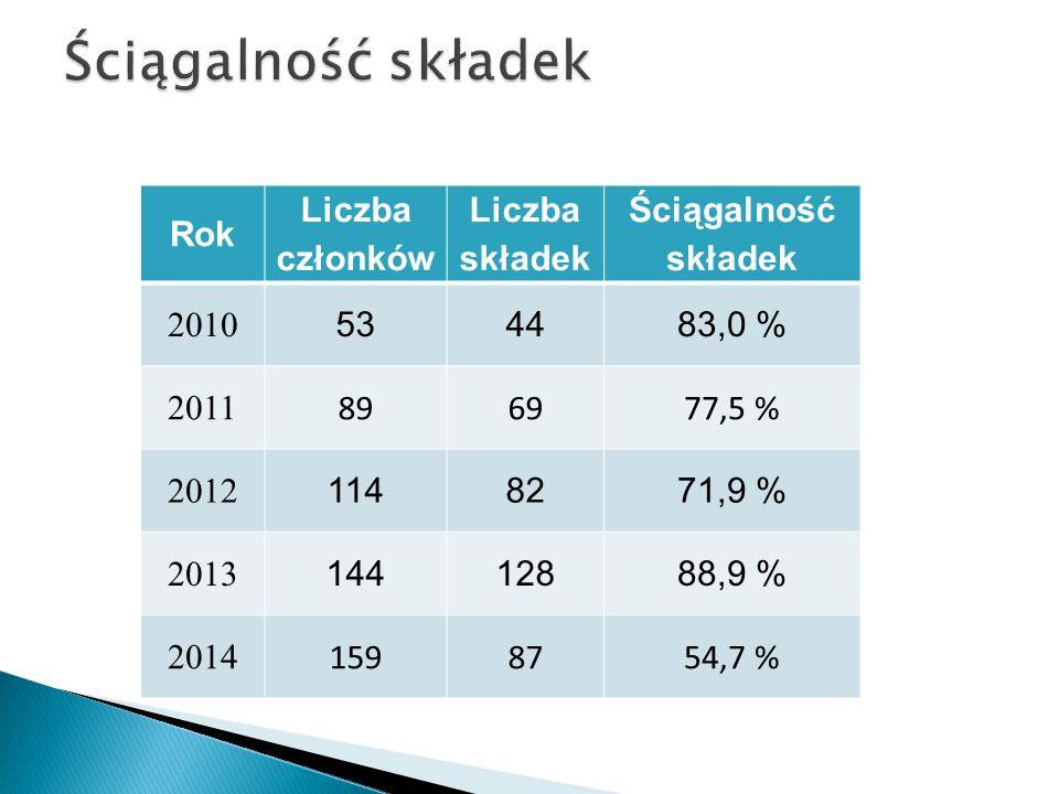Rok Liczba członków Liczba składek Ściągalność składek 2010 534483,0 % 2011 896977,5 % 2012 1148271,9 % 2013 14412888,9 % 2014 1598754,7 %