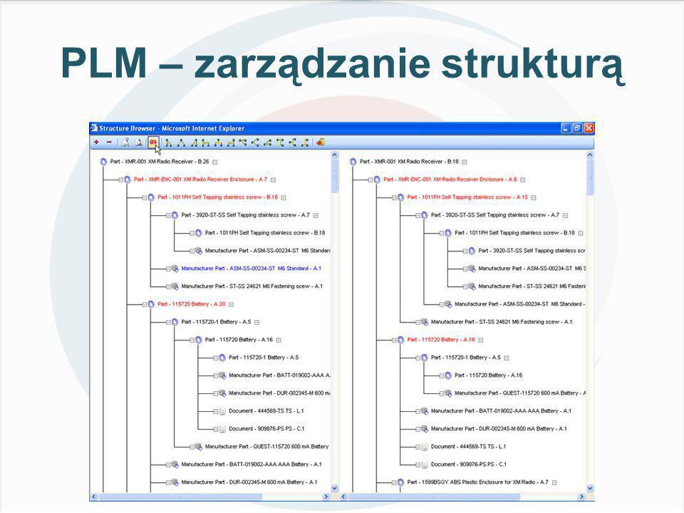 PLM – zarządzanie strukturą