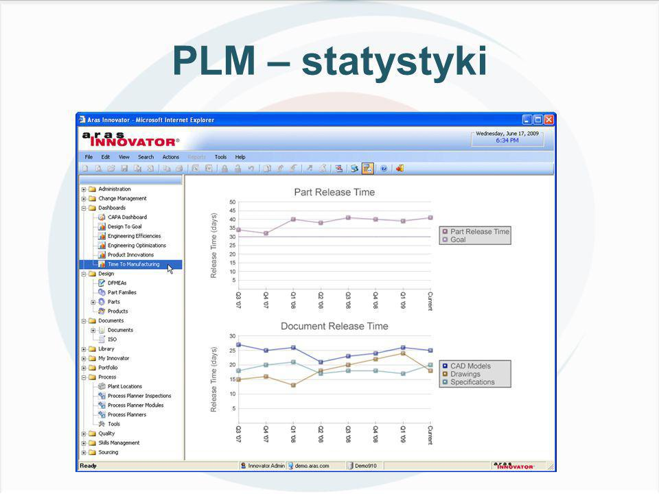 PLM – statystyki