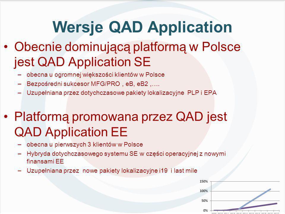 Wersje QAD Application Obecnie dominującą platformą w Polsce jest QAD Application SE –obecna u ogromnej większości klientów w Polsce –Bezpośredni sukcesor MFG/PRO, eB, eB2,….