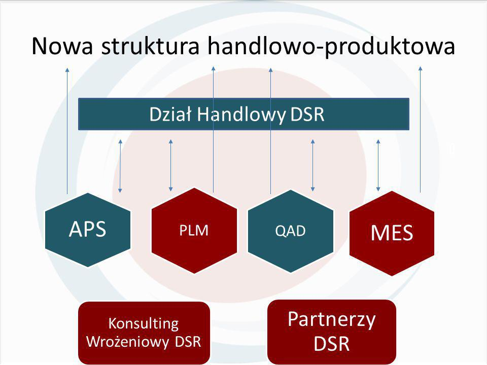 PLM Potencjalna platforma rozwojowa aplikacji DSR Opensource Zarządzanie produktem, zarządzanie jakością zarządzanie przepływem informacji i procesem zatwierdzeń