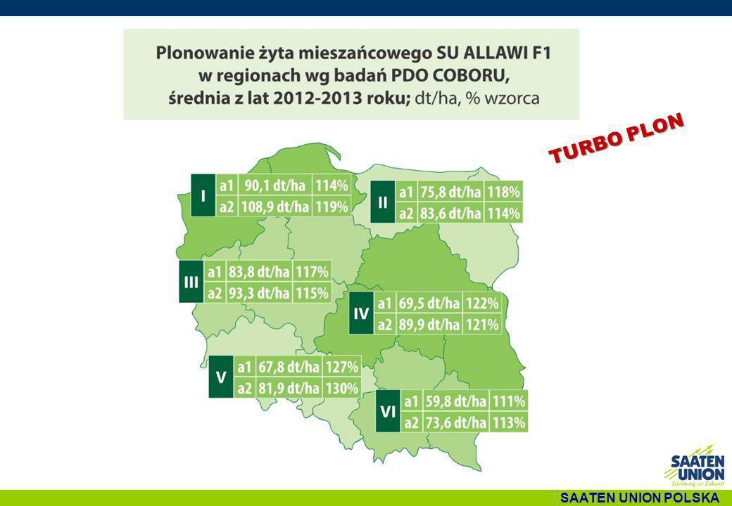 SAATEN UNION POLSKA TURBO PLON