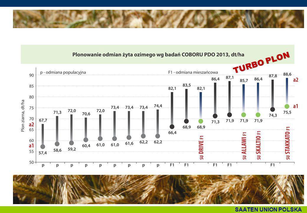 SAATEN UNION POLSKA TURBO MIESZAŃCE – również na gleby o gorszym pH