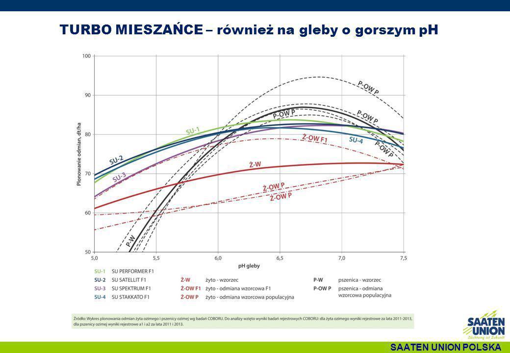 Rolnicza Wartość Gleb - Linia trendu plonowania mieszańców żyta w badaniach rejestrowych COBORU, 2012-2013, n=29, % wzorca