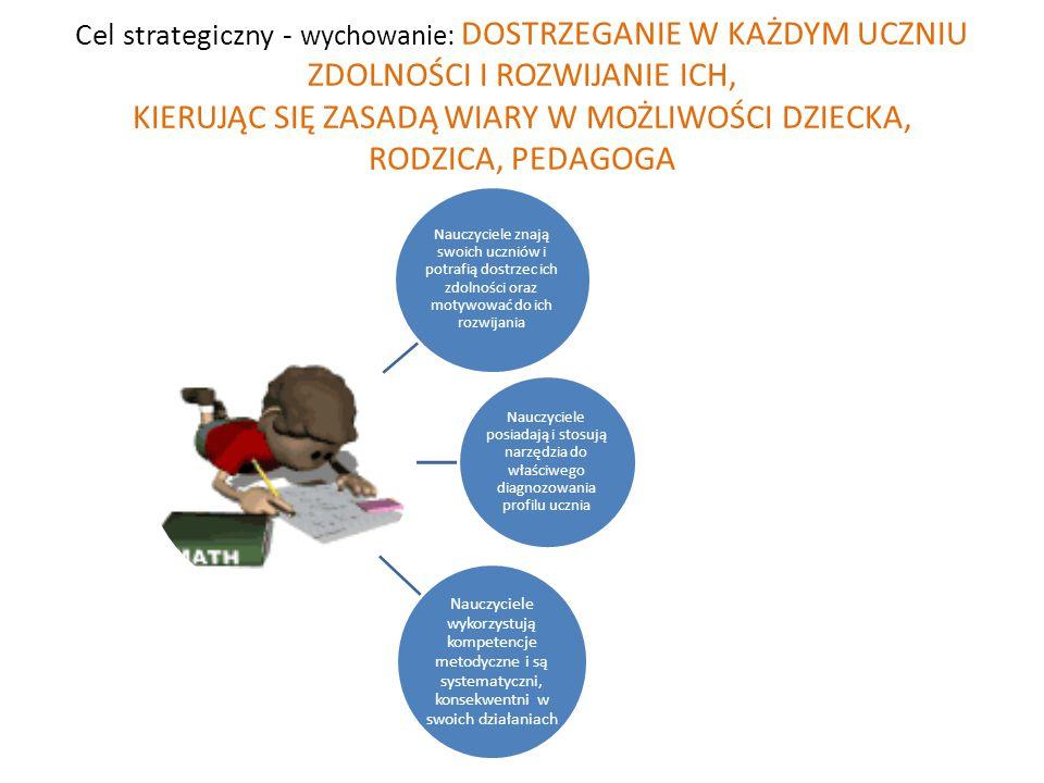 Cel strategiczny - wychowanie: DOSTRZEGANIE W KAŻDYM UCZNIU ZDOLNOŚCI I ROZWIJANIE ICH, KIERUJĄC SIĘ ZASADĄ WIARY W MOŻLIWOŚCI DZIECKA, RODZICA, PEDAG