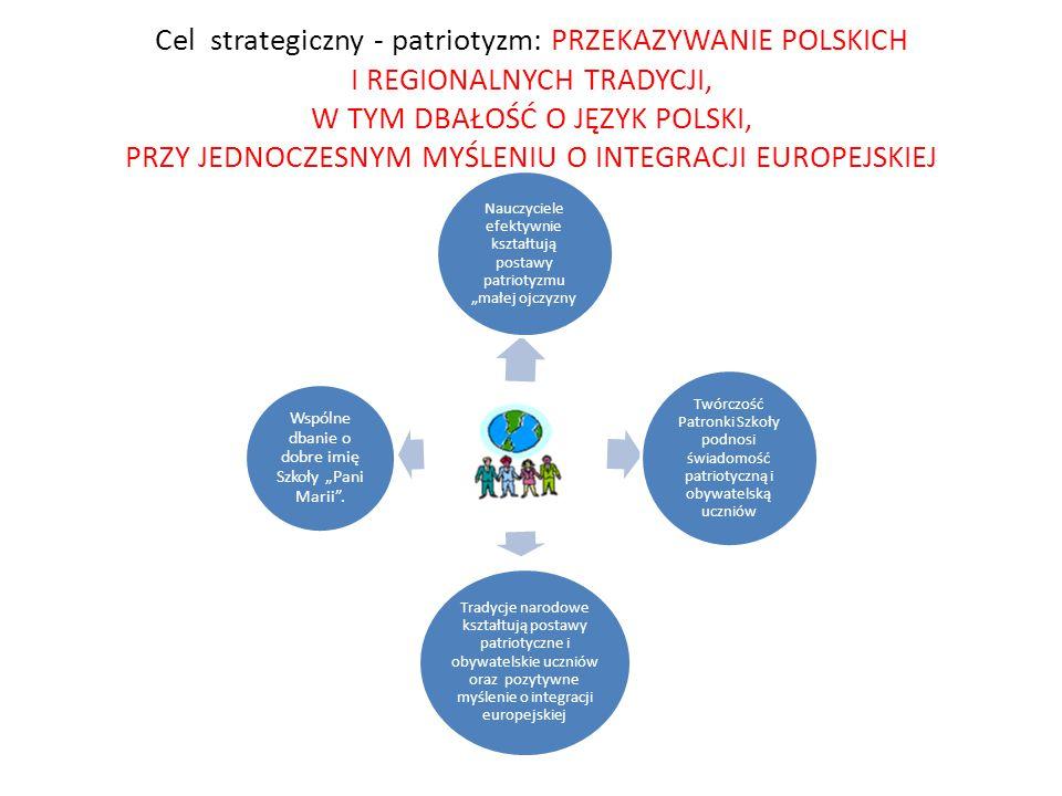 Cel strategiczny - patriotyzm: PRZEKAZYWANIE POLSKICH I REGIONALNYCH TRADYCJI, W TYM DBAŁOŚĆ O JĘZYK POLSKI, PRZY JEDNOCZESNYM MYŚLENIU O INTEGRACJI E