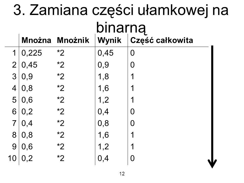 3. Zamiana części ułamkowej na binarną MnożnaMnożnikWynikCzęść całkowita 10,225*20,450 2 *20,90 3 *21,81 40,8*21,61 50,6*21,21 60,2*20,40 7 *20,80 8 *