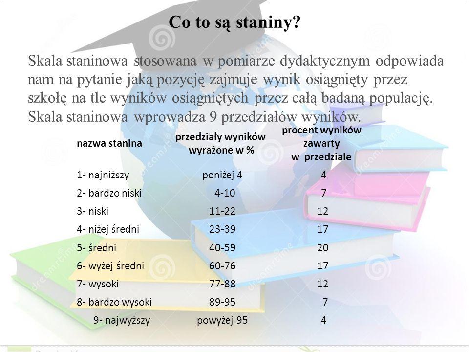 nazwa stanina przedziały wyników wyrażone w % procent wyników zawarty w przedziale 1- najniższy poniżej 4 4 2- bardzo niski 4-10 7 3- niski 11-22 12 4