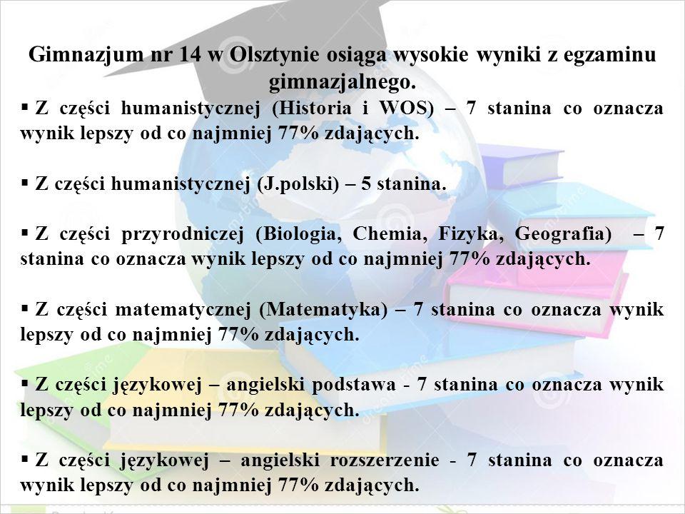 Gimnazjum nr 14 w Olsztynie osiąga wysokie wyniki z egzaminu gimnazjalnego.  Z części humanistycznej (Historia i WOS) – 7 stanina co oznacza wynik le