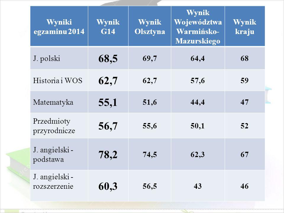 Wyniki egzaminu 2014 Wynik G14 Wynik Olsztyna Wynik Województwa Warmińsko- Mazurskiego Wynik kraju J. polski 68,5 69,764,468 Historia i WOS 62,7 57,65
