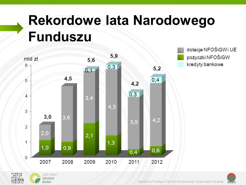 Narodowy Fundusz Ochrony Środowiska i Gospodarki Wodnej Rekordowe lata Narodowego Funduszu dotacje NFOŚiGW i UE pożyczki NFOŚiGW 2,1 3,6 2,0 1,0 0,9 1