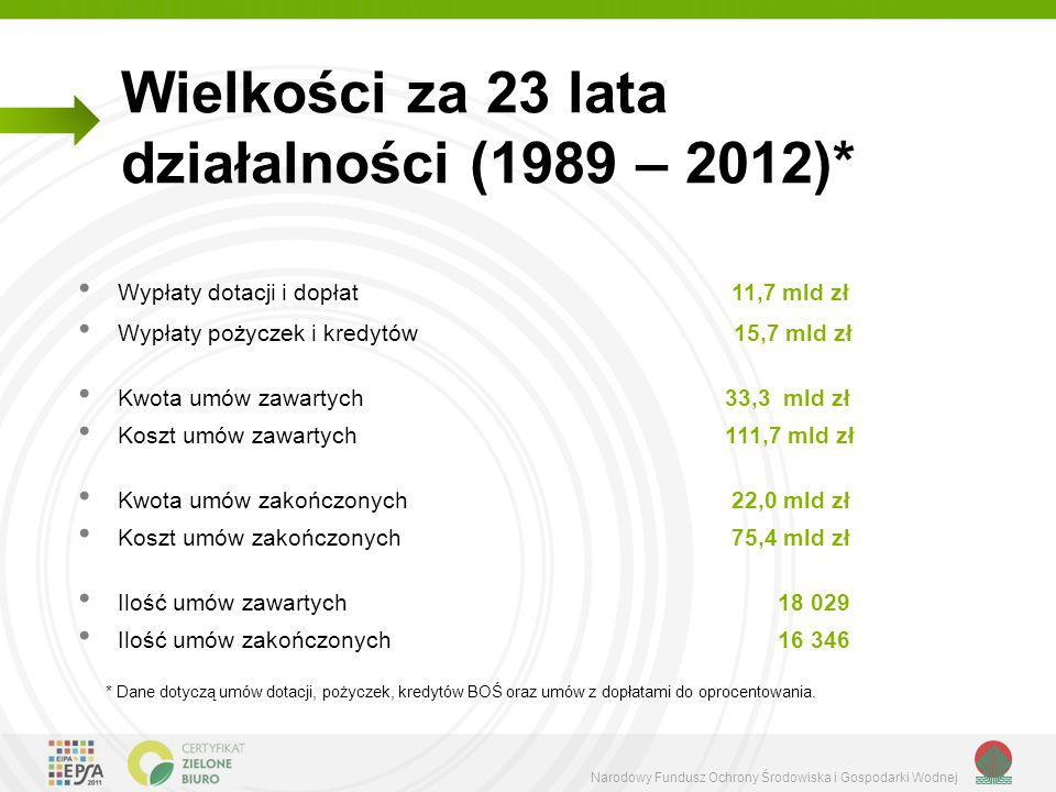 Narodowy Fundusz Ochrony Środowiska i Gospodarki Wodnej Wielkości za 23 lata działalności (1989 – 2012)* Wypłaty dotacji i dopłat 11,7 mld zł Wypłaty