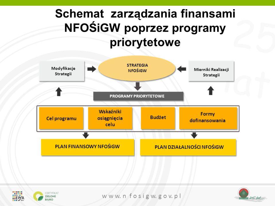 25 lat w w w. n f o s i g w. g o v. p l Schemat zarządzania finansami NFOŚiGW poprzez programy priorytetowe STRATEGIA NFOŚiGW Modyfikacje Strategii Mi