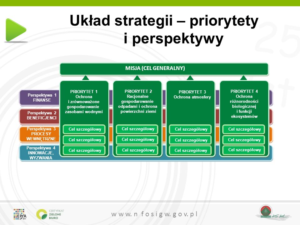 25 lat w w w. n f o s i g w. g o v. p l Układ strategii – priorytety i perspektywy MISJA (CEL GENERALNY) PRIORYTET 2 Racjonalne gospodarowanie odpadam