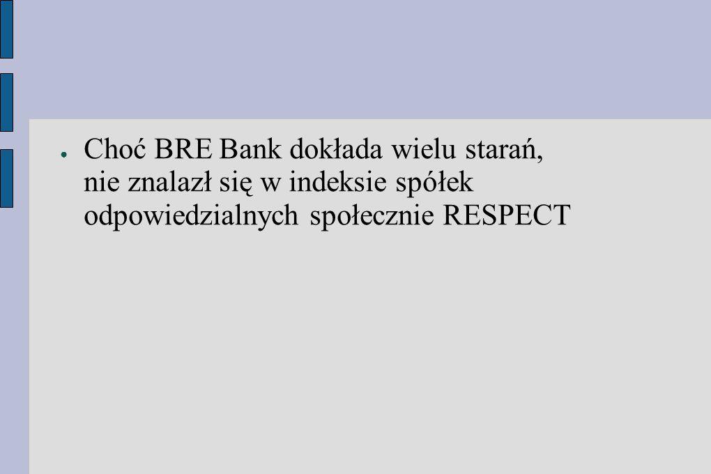● Choć BRE Bank dokłada wielu starań, nie znalazł się w indeksie spółek odpowiedzialnych społecznie RESPECT