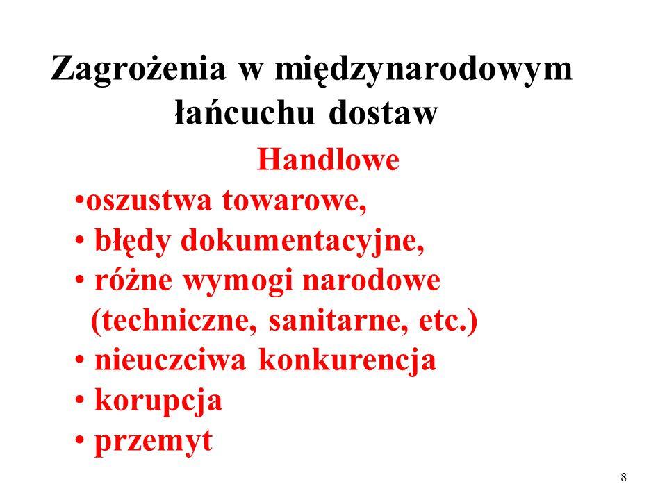 7 Zagrożenia w międzynarodowym łańcuchu dostaw Handlowe bezpieczeństwa ekonomicznego Bezpieczeństwa narodowego zdrowia i życia społecznego