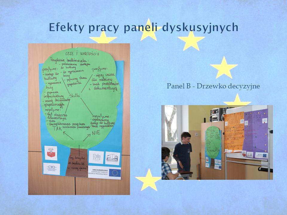 Panel B - Drzewko decyzyjne