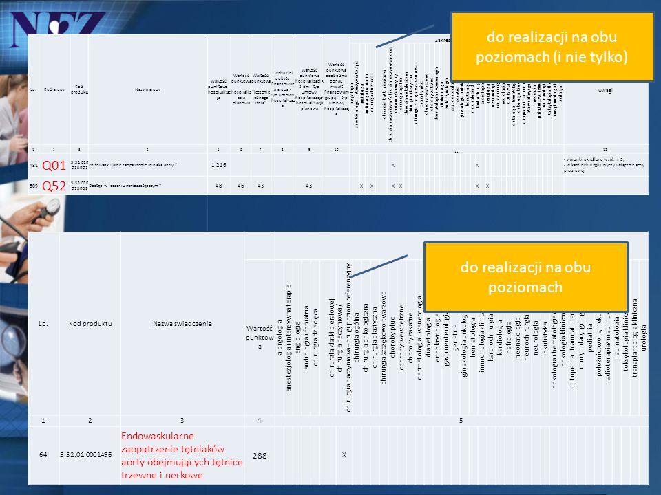 Lp.Kod produktuNazwa świadczenia Zakresy świadczeń Wartość punktow a alergologia anestezjologia i intensywna terapia angiologia audiologia i foniatria