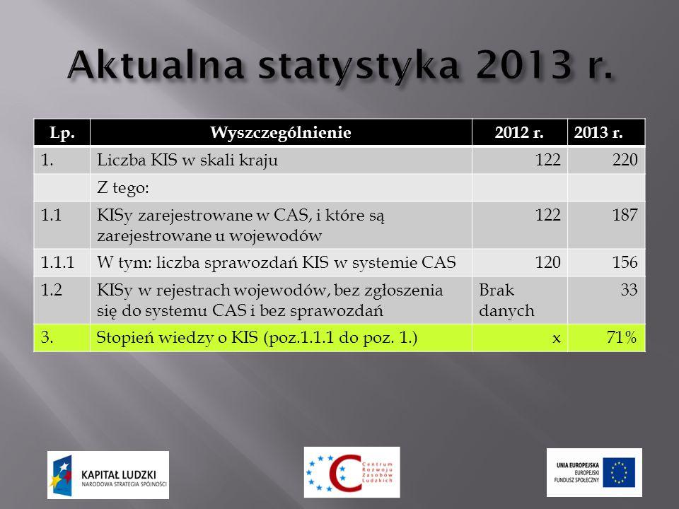 Lp.Wyszczególnienie2012 r.2013 r.